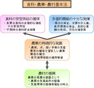 食料・農業・農村基本法