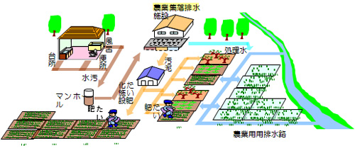集落排水整備のイメージ