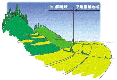 中山間地域等について:農林水産省