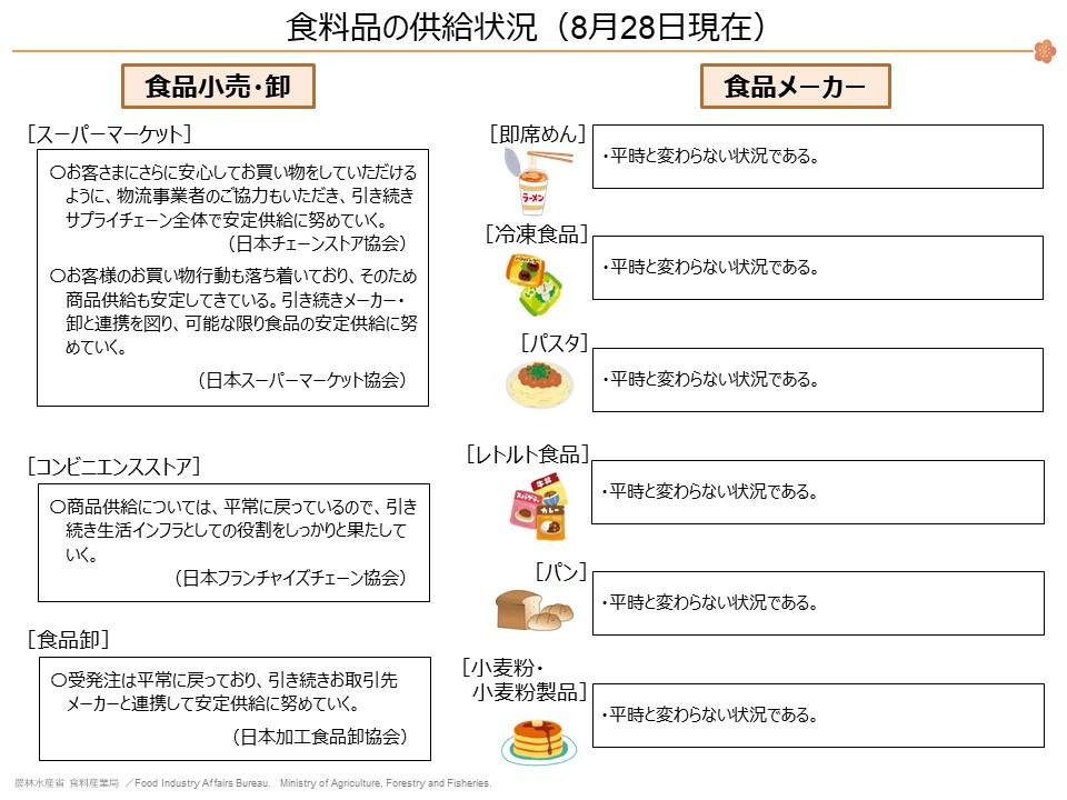 食料品の供給状況_0417(更新用)(最終)