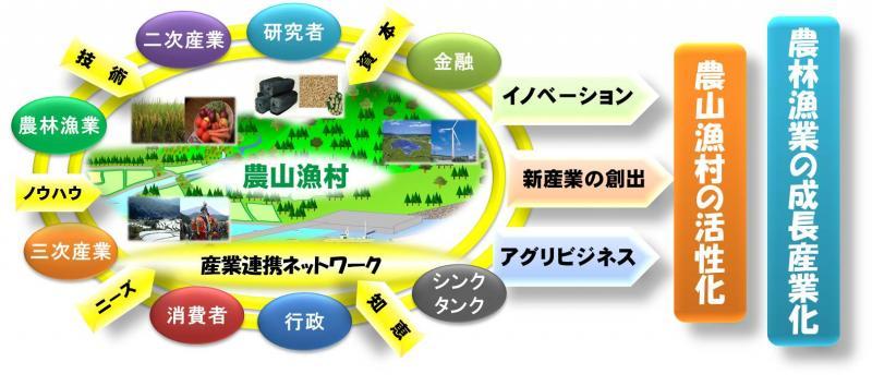 産業連携ネットワークについて:...