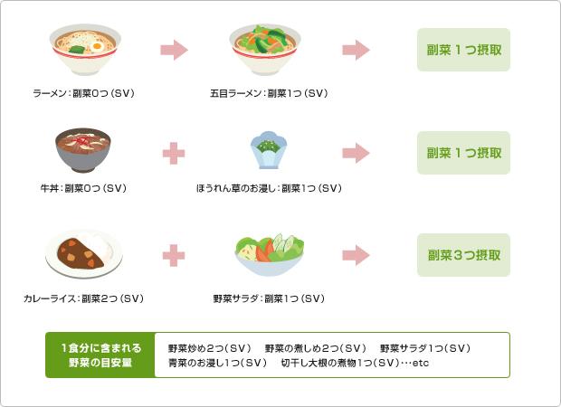 図版:1食分に含まれる野菜の目安量