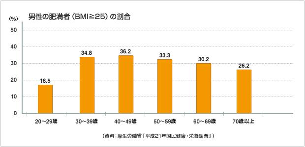 図版:男性の肥満者(BMI≧25)の割合