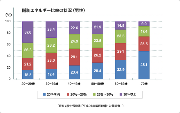図版:脂肪エネルギー比率の状況(男性)