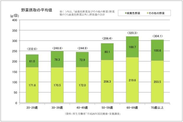 図版:野菜摂取の平均値
