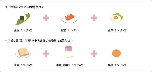 図版:お手軽バランスの朝食例、主食、副菜、主菜をそろえるのが難しい場合は