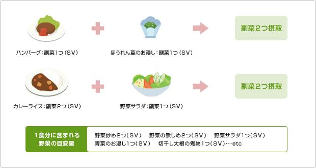図版:野菜摂取のための料理選択の工夫