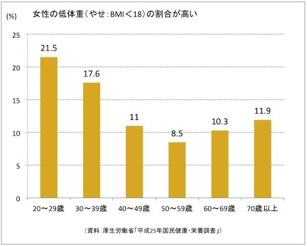図版:女性の低体重(やせ:BMI<18)の割合
