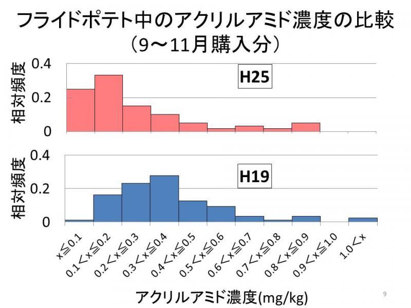 フライドポテト中のアクリルアミド濃度の比較(9~11月購入分)