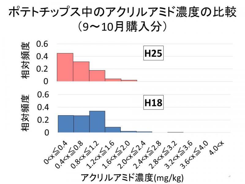 ポテトチップス中のアクリルアミド濃度の比較(9~10月購入分)
