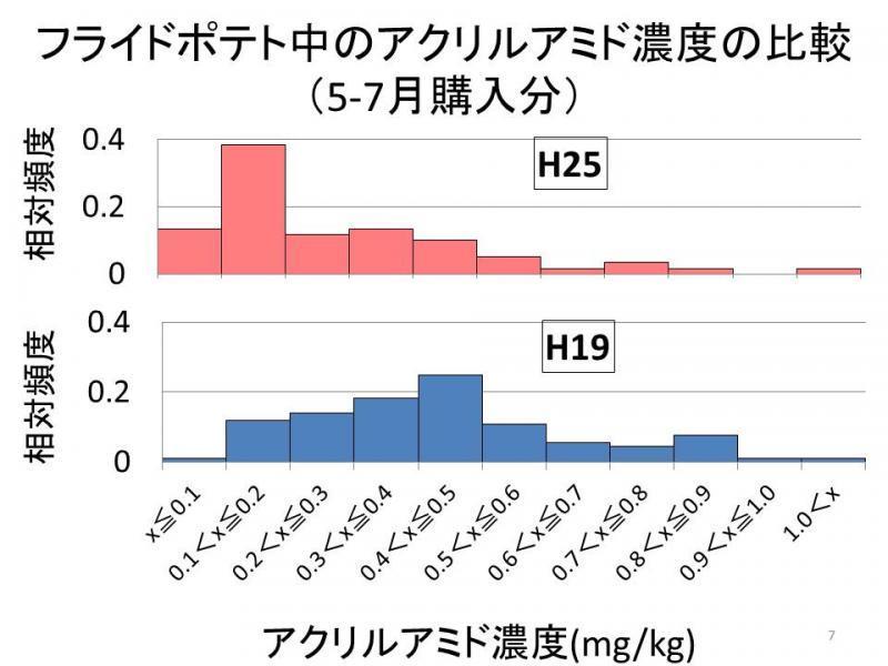 フライドポテト中のアクリルアミド濃度の比較(5~7月購入分)