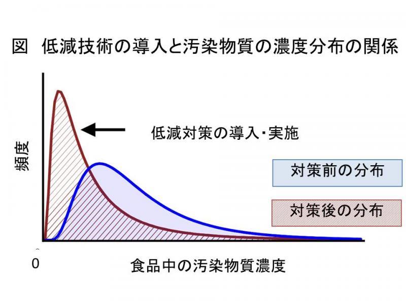 図 低減技術の導入と汚染物質の濃度分布の関係