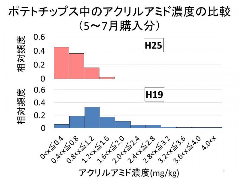 ポテトチップス中のアクリルアミド濃度の比較(5~7月購入分)
