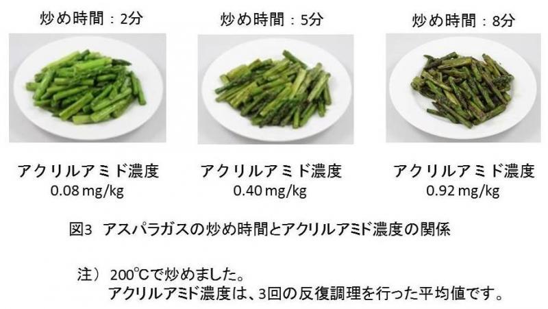図3  アスパラガスの炒め時間とアクリルアミド濃度の関係
