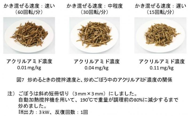 図7  炒めるときの撹拌速度と、炒めごぼう中のアクリルアミド濃度の関係