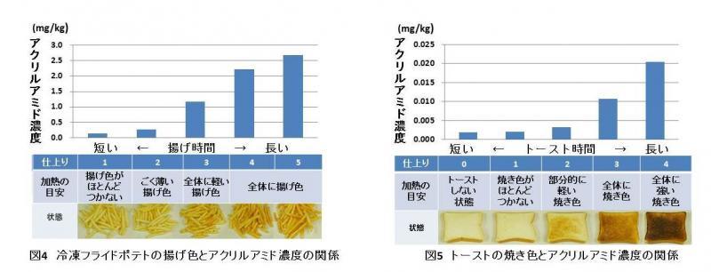 図4  冷凍フライドポテトの揚げ色とアクリルアミド濃度の関係及び図5  トーストの焼き色とアクリルアミド濃度の関係