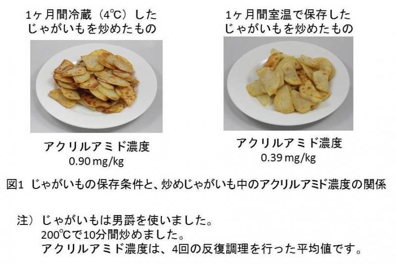 図1  じゃがいもの保存条件と、炒めじゃがいも中のアクリルアミド濃度の関係