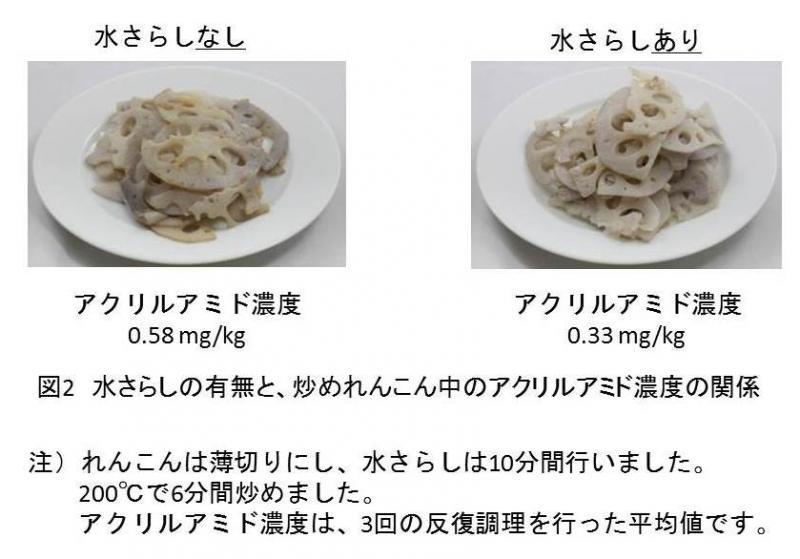 図2  水さらしの有無と、炒めれんこん中のアクリルアミド濃度の関係