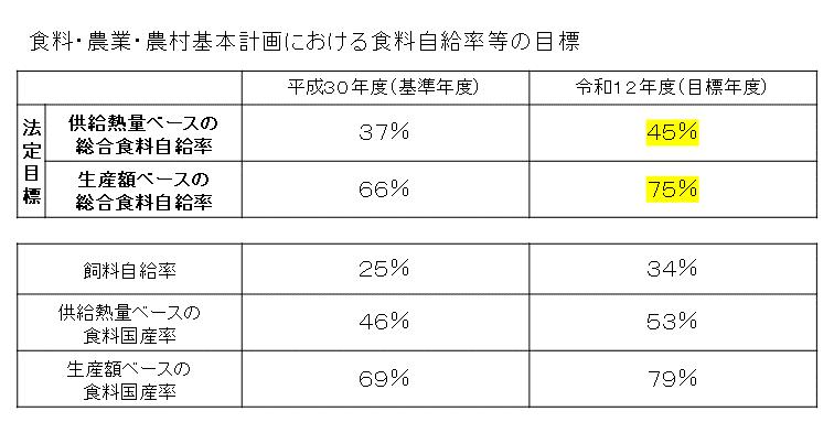 https://www.maff.go.jp/j/zyukyu/zikyu_ritu/attach/img/012-2.png