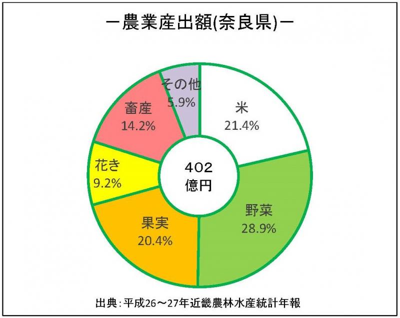 農業生産額_奈良県
