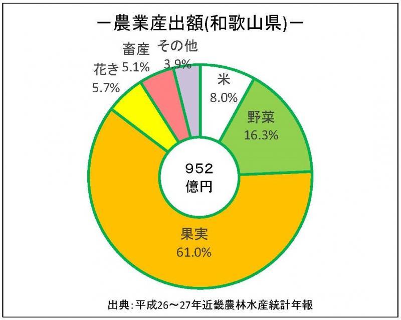 農業生産額_和歌山県