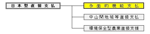 日本型直接支払ツリー図