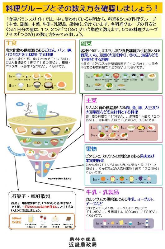 食事バランスガイド解説パネル(その2)