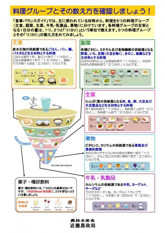 食事バランスガイドパネル(その2)