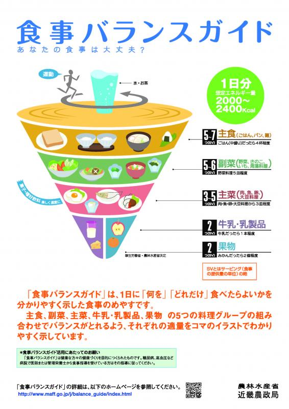 食事バランスガイド解説ポスター(その1)