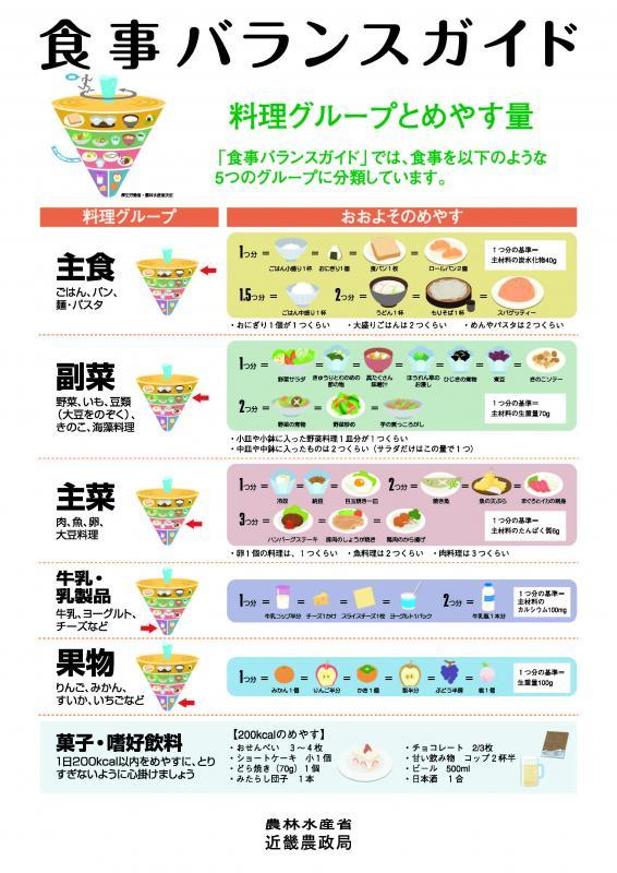 食事バランスガイド解説ポスター(その2)