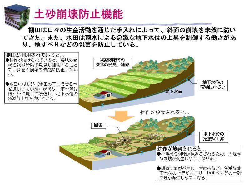 土砂崩壊防止