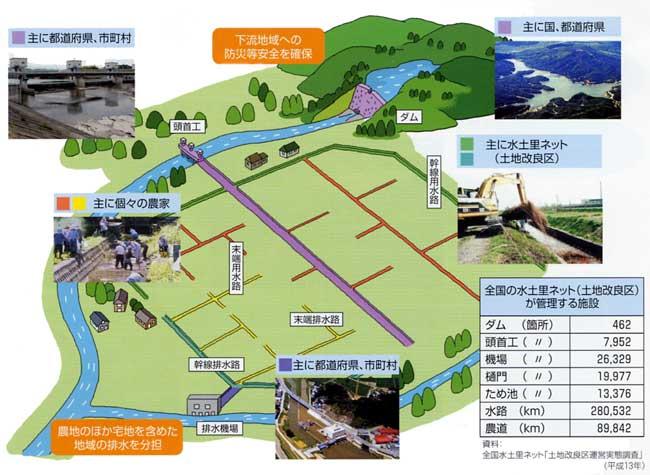 農業水利施設の維持管理:九州農...