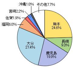 日本に残る石橋の割合