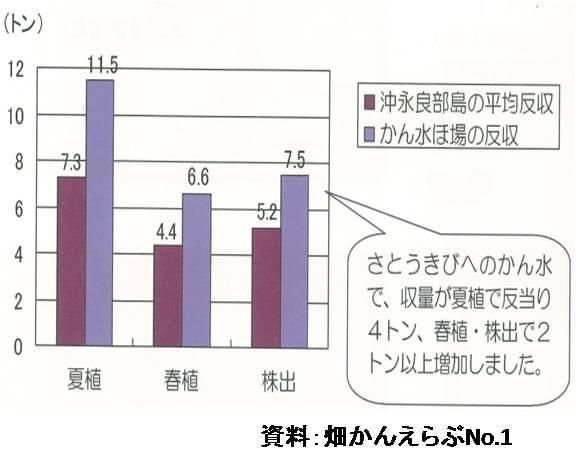 反収の増加(図)