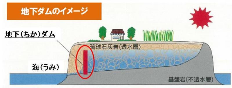 地下(ちか)ダムのイメージ