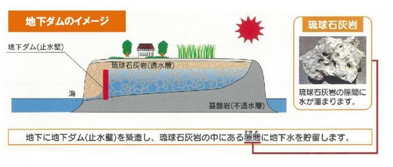 地下ダムのイメージ