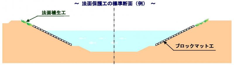 のりめん保護工の標準断面(例)