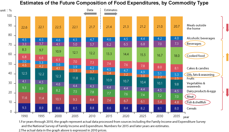 Estimates of the Future Composition of Food Expenditures, by Com