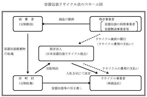 容器包装リサイクル法のスキーム図