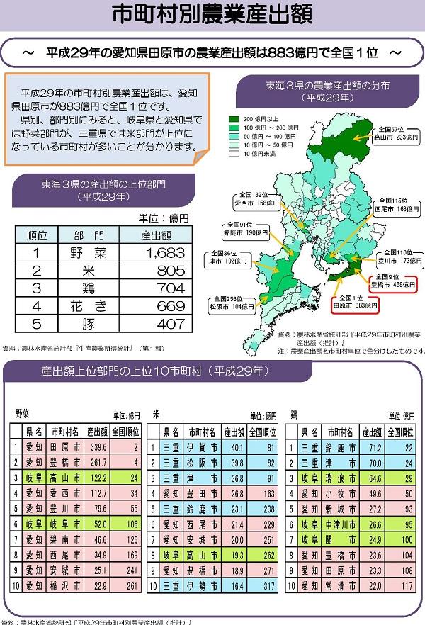 市町村別農業産出額を紹介しています。