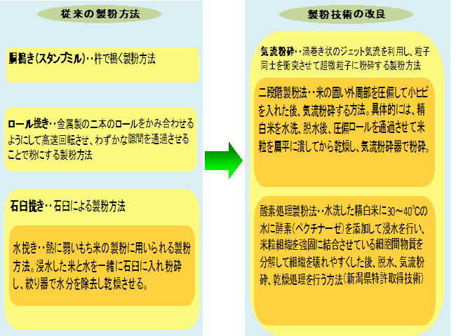 米粉の種類と用途:東海農政局